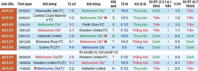 Số liệu thống kê 10 trận gần nhất của Melbourne
