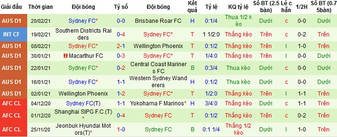 Số liệu thống kê 10 trận gần nhất của Sydney FC