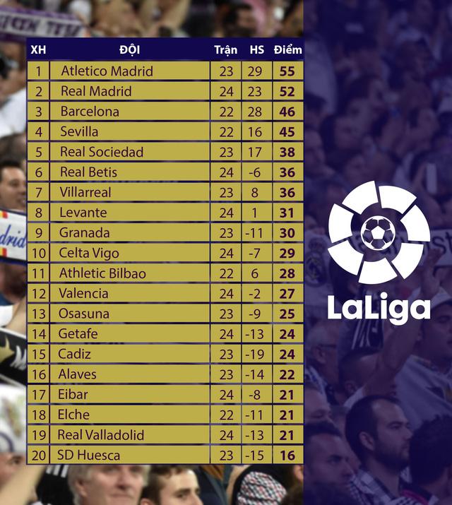 Thứ hạng áp đảo Atletice của Real Madrid trên BXH La Liga