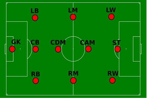 Các vị trí trên sân